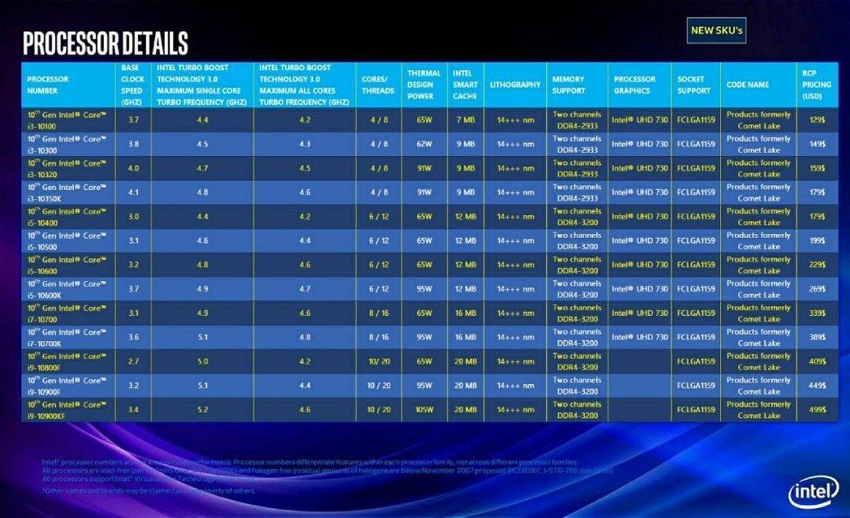 Intel Core 10. generacji