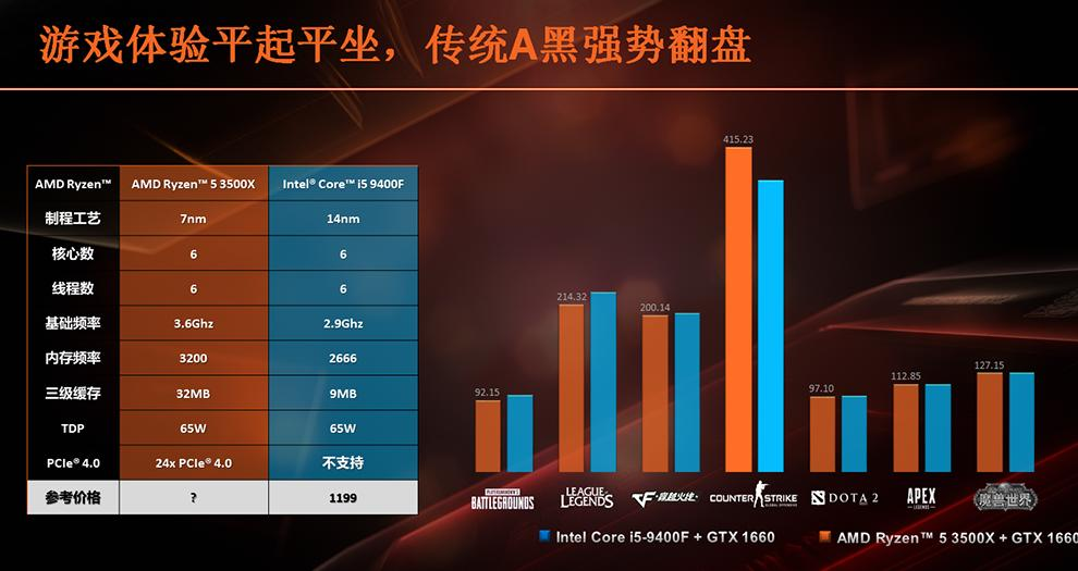 Ryzen 5 3500X vs Core i5-9400F