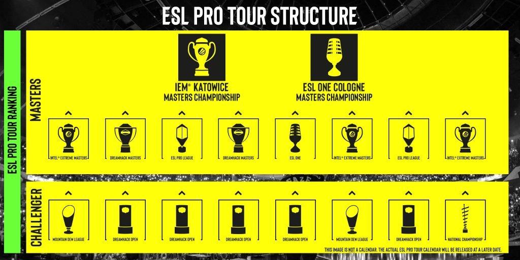 ESL Pro Tour 2