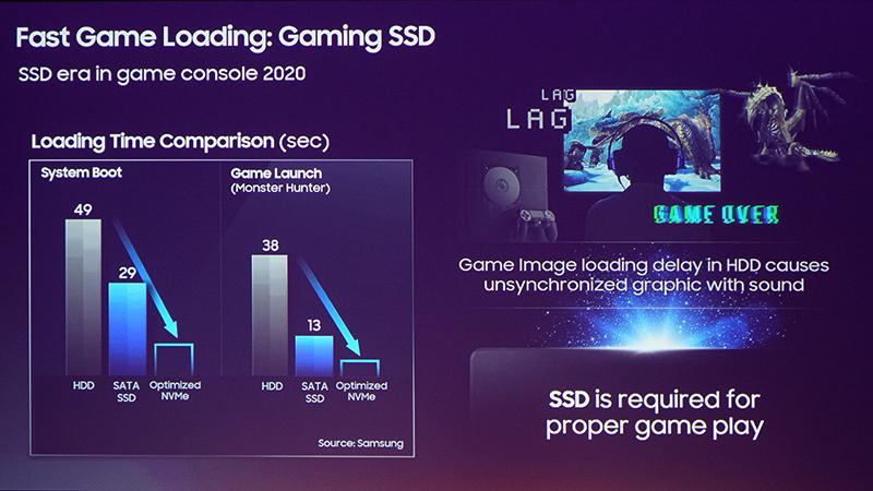 Dyski SSD Samsunga w konsolach nowej generacji