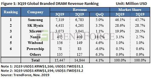 Rynek pamięci DRAM Q3 2019