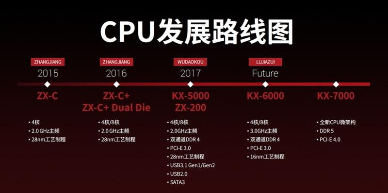 Zhaoxin CPU