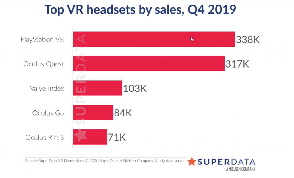 Sprzedaż VR Q4 2019