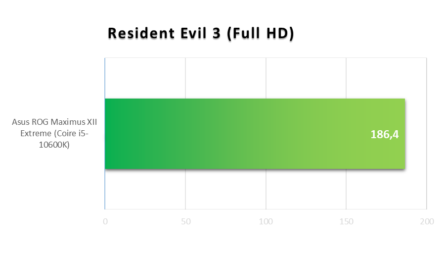Asus ROG Maximus XII Extreme - Resident Evil 3