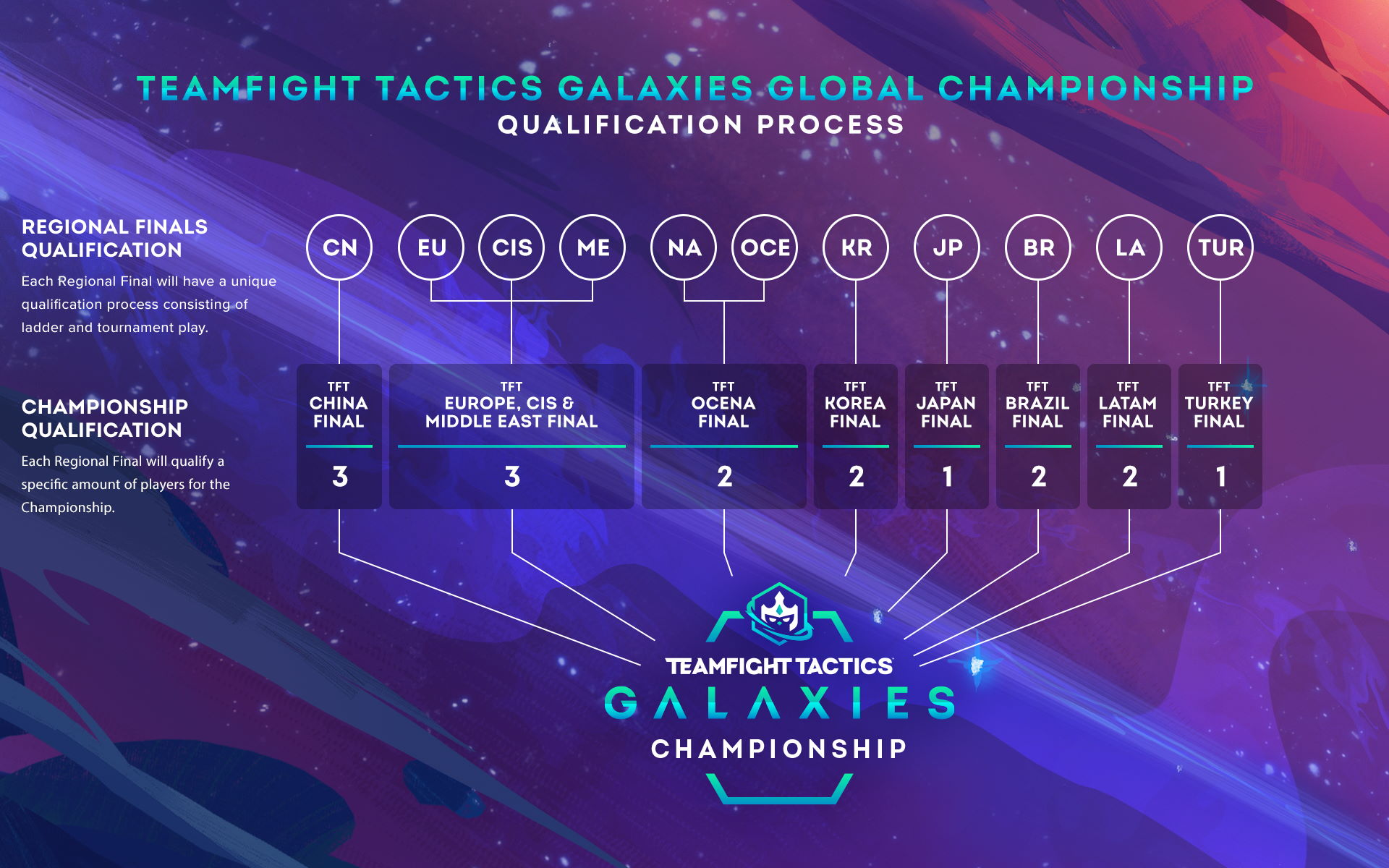 Teamfight Tactics Galaxies Global Championship