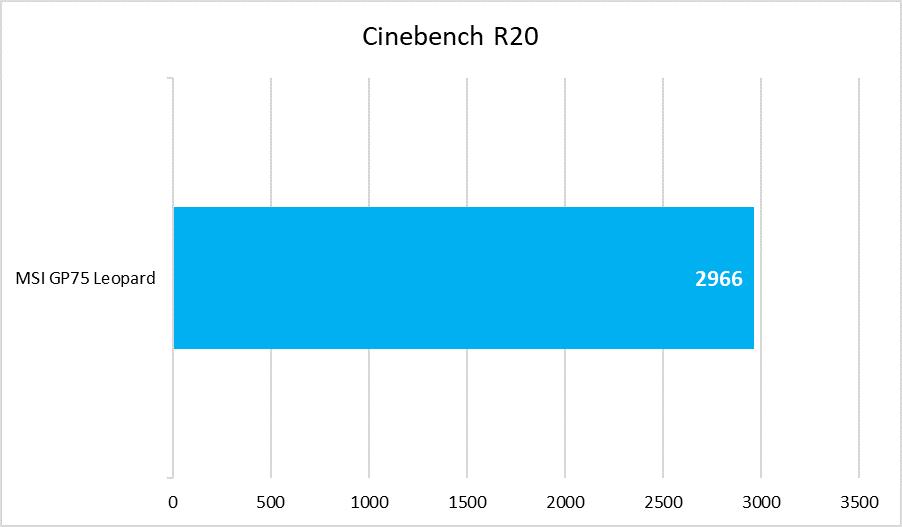 MSI GP75 Leopard - Cinebench R20