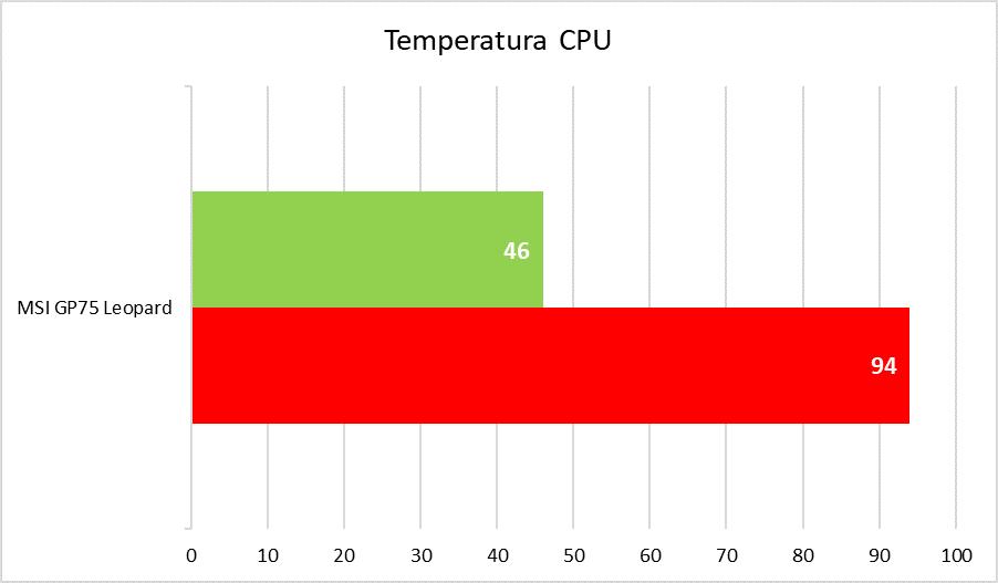 MSI GP75 Leopard - temperatury CPU