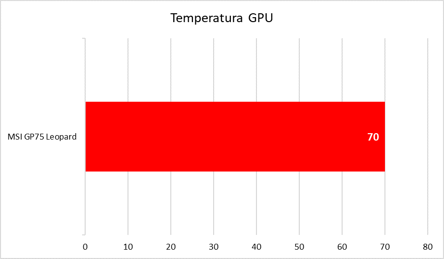 MSI GP75 Leopard - temperatury GPU