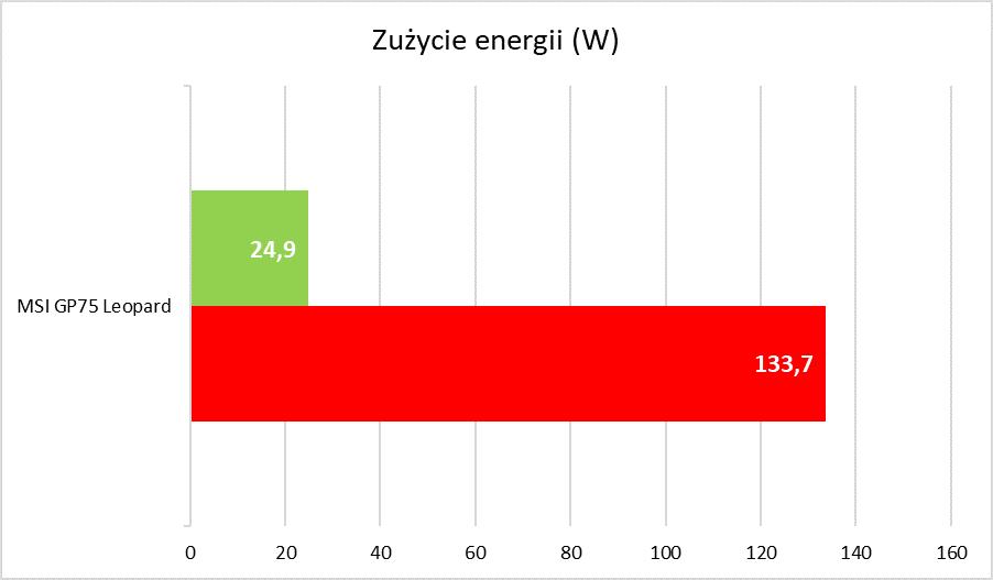 MSI GP75 Leopard - zużycie energii