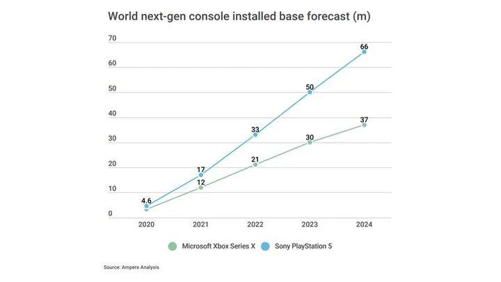 PlayStation 5 vs Xbox Series X - sprzedaż