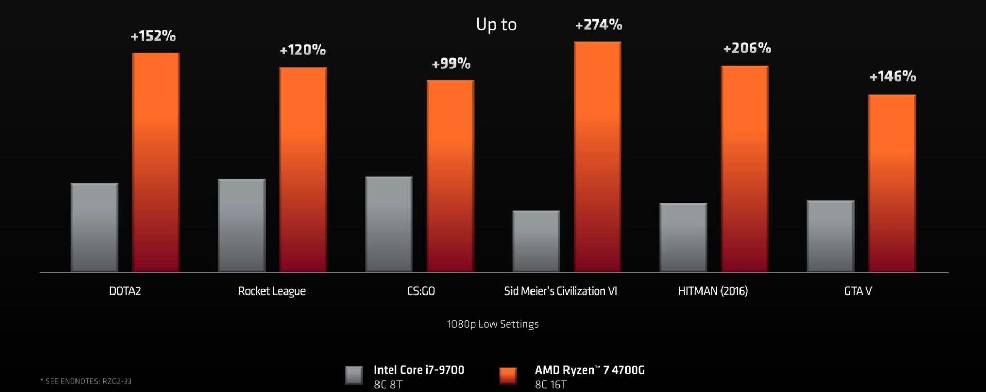 AMD Ryzen seria 4000