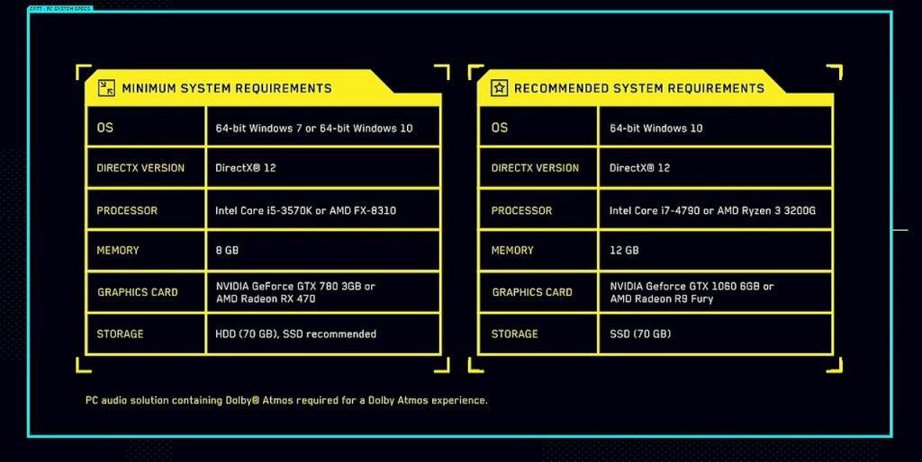 Cyberpunk 2077 wymagania sprzętowe